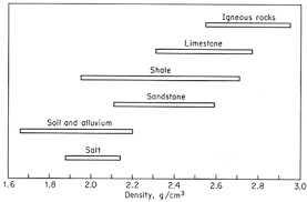 Fabric Density Chart Density