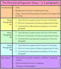 Essay Structure Persuasion Argument