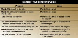 Conduit Mandrel Size Chart Using Mandrels For Bending Tube