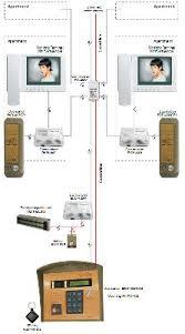 doorphones video doorphones access control systems wiring diagram 432r 403 460 multi apartment video doorphone set