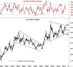 10 Yr T Note Chart Us 10 Yr T Notes Tech Charts
