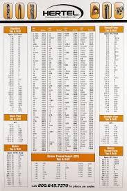 Hertel Hert Dec Chart