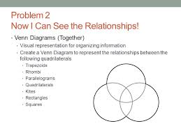 Venn Diagram Of Quadrilaterals Geometry 10 6 Quadrilateral Family Ppt Video Online Download