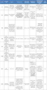 Tax Deduction Chart Section 54 Income Tax Act Capital Gains Exemption Chart