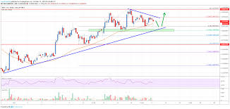 Ripple Exchange Chart Ripple Price Analysis Xrp Primed For More Gains Above