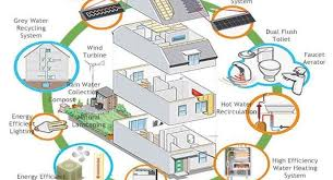 related images. environmentally friendly house plans ...