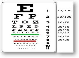 Visual Acuity Snellen Eye Chart Visual Acuity Occupational Therapy Assessment Guide