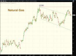 Natural Gas Futures Chart Natural Gas September Marks Strong Seasonal Period