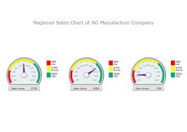 Gauge Chart Regional Sales Gauge Chart Free Regional Sales Gauge Chart