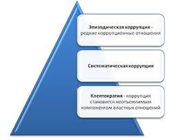 Коррупция причины возникновения влияния и методы борьбы Поняв сущность коррупционных отношений вкратце обозначим подходы к интерпретации этих явлений таблица 1 Эти концепции впрочем являются скорее не
