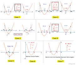 quadratic equation formulas tricks