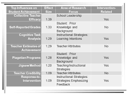 Hattie Effect Size Chart How Hatties Research Helps And Doesnt Help Improve