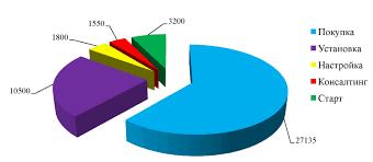 Диплом Информационное обеспечение процесса управления  Диплом Информационное обеспечение процесса управления материальными запасами строительной организации ООО Техстрой