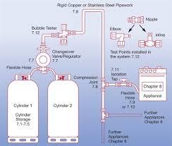 lpg gas system diagram lpg image wiring diagram lpg gas system diagram lpg auto wiring diagram schematic