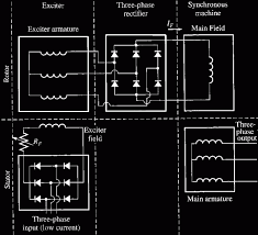 schematic 3 phase generator the wiring diagram electric machinery fundamentals schematic