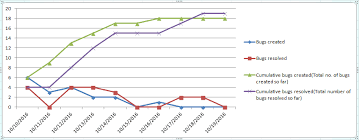 Defect Trend Chart In Excel 64 Test Metrics For Measuring Progress Quality