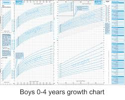 Height Predictor Based On Growth Chart Paediatric Care Online