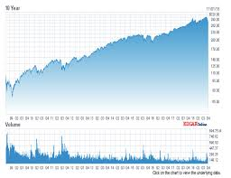 Nasdaq 10 Year Chart Why This Bull Market May Be Broken Spdr S P 500 Trust Etf