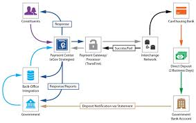 Ach Flow Chart Credit Card And Ach Processing Egov Strategies