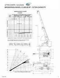 Broderson Ic 200 2f 3f Cranepedia
