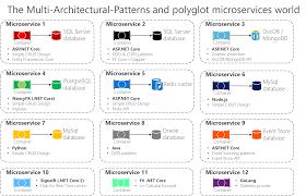 Dot Net Design Patterns Pdf Designing A Microservice Oriented Application Microsoft Docs