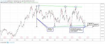 Tesla Stock Analysis Chart Pattern Analysis Para Nasdaq