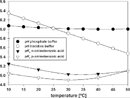 Buffer Ph Range Chart Temperature Dependence Of The Ph Of Histidine Buffer The Ph