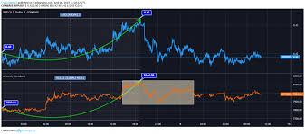 Ripple Currency Chart Ripple Vs Bitcoin Btc All Set To Cross 8000 Again