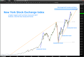 Share Index Charts New York Stock Exchange Index Nya Barts Charts