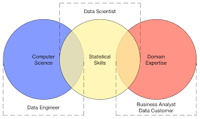 Data Science Venn Diagram Venn Diagram Big Data Free Wiring Diagram For You
