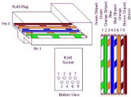 similiar category 5 cable wiring diagram keywords standard cat 5 wiring diagram how to terminate cat 5 cable an