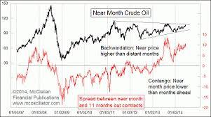 Oil Contango Chart Crude Oil Abnormally Quiet Financial Sense