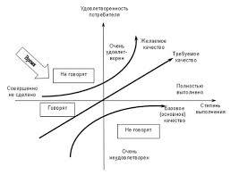 Менеджмент Управление качеством Контрольная работа Учил Нет  1 представлена типичная зависимость степени удовлетворенности потребителя от степени реализации ожидаемых им параметров качества в предлагаемом ему продукте