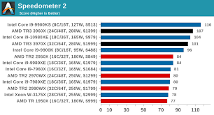 Amd Vs Intel Processors Comparison Chart 2012 Cpu Performance Web And Legacy Tests The Amd Ryzen