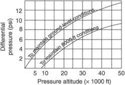 Aircraft Cabin Pressure Differential Chart Cabin Differential Pressure Article About Cabin