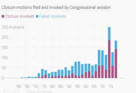 Senate Filibuster History Chart What Is A Cloture Vote And Why Is Mcconnell Is Using It For