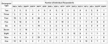 Enneagram And Myers Briggs Type Correlations