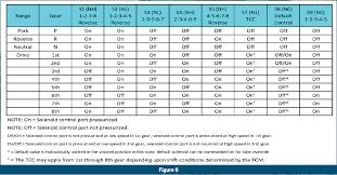 4l60e Apply Chart Gears Magazine 8l90 Solenoid Strategies