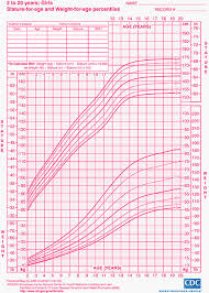 58 Judicious Healthy Weight For A Teenage Girl Chart