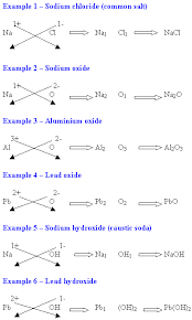 Element Ion Chart Basic Of Elements Ions Compounds And Valency Science