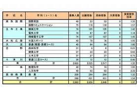 奈良 県 特色 選抜 2021