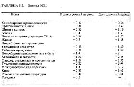 Сравнительный анализ изложения учебного вопроса в учебниках по  Гальперин В М Игнатьев С М Микроэкономика