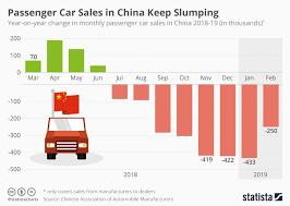 Car Manufacturers Chart Chart Passenger Car Sales In China Keep Slumping Statista