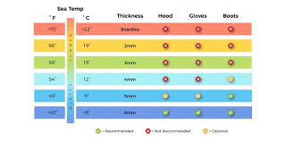 Wetsuit Temperature Guide All New For 2019