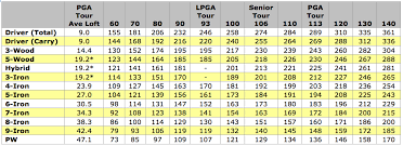 Carry Distance Vs Swing Speed Chart Golfwrx