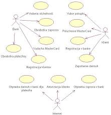 Курсовая rational rose Разработка автоматизированной системы для  Диаграмма использования Автоматизация платежей в интернет в магазине rational rose
