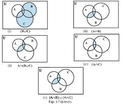 Elements Of A Venn Diagram Venn Diagrams And Operation On Sets Set Theory Part 7 Ncert