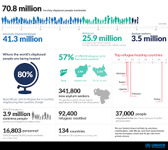 What Do Refugees Need Most Of All A Refugee Explains