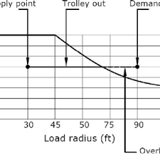 An Example For Tower Crane Load Chart Download Scientific