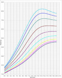 Height Weight Percentile Chart Adults The 3 5 10 25 50 75 90 95 And 97 Percentile Curves